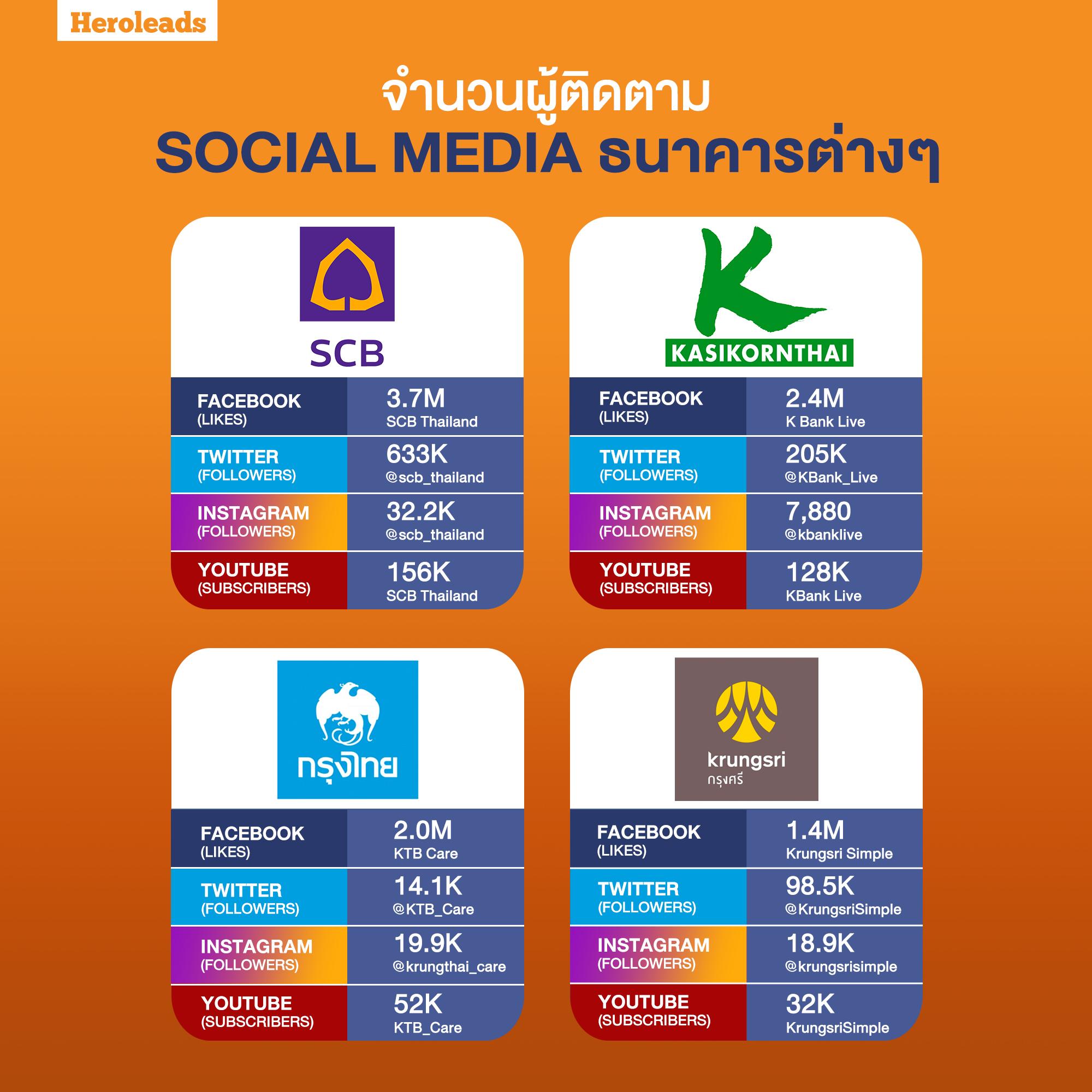 banking, social media